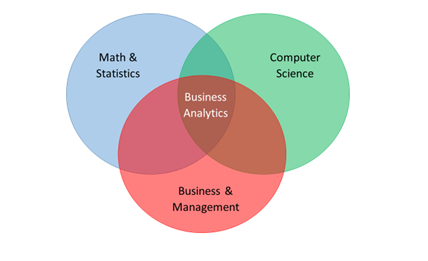 Business analytics venn diagram