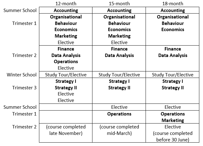 Table of MBA Intensive study plan